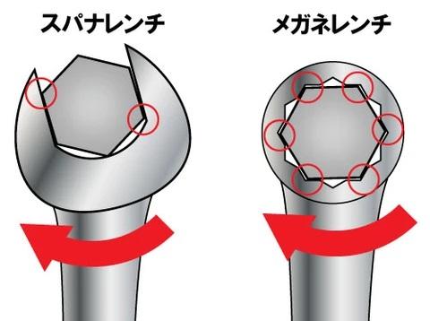 スパナレンチとメガネレンチの接触部