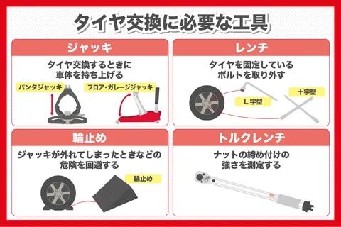 タイヤ交換に必要な工具