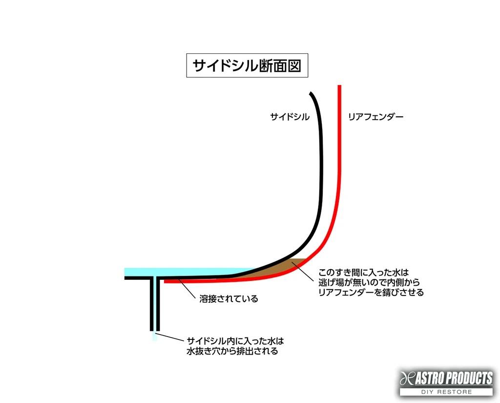 サイドシルの断面図